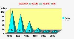Evolution du volume des rejets d'eau